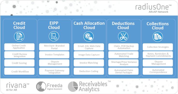 Integrated Receivables Cloud Process Diagram