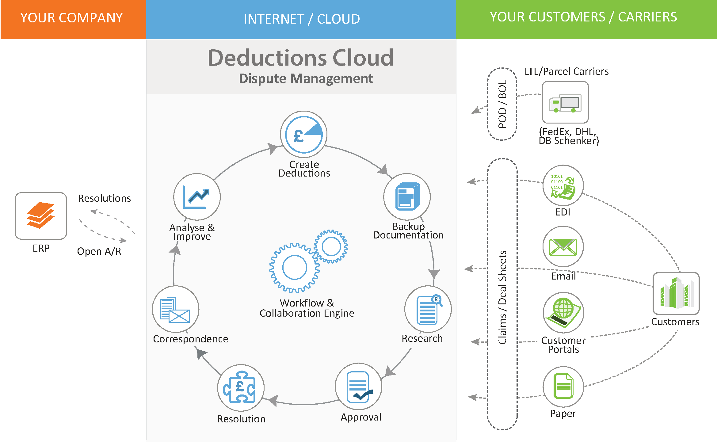 Deductions management workflow : Deductions Cloud Software