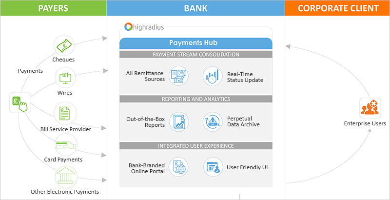 Payments Hub for Banks