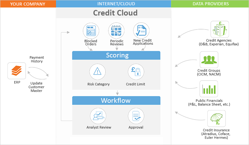 HighRadius Automated Credit Scoring Software Workflow