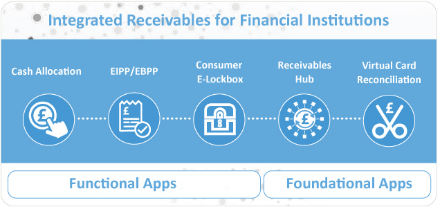 Integrated Receivables